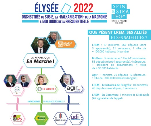 INFOGRAPHIE «Élysée 2022, la Macronie aux prises avec la «balkanisation»